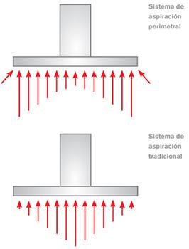 Absorción perimetral